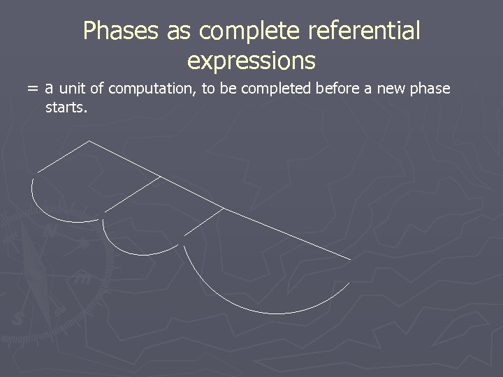 Phases as complete referential expressions = a unit of computation, to be completed before