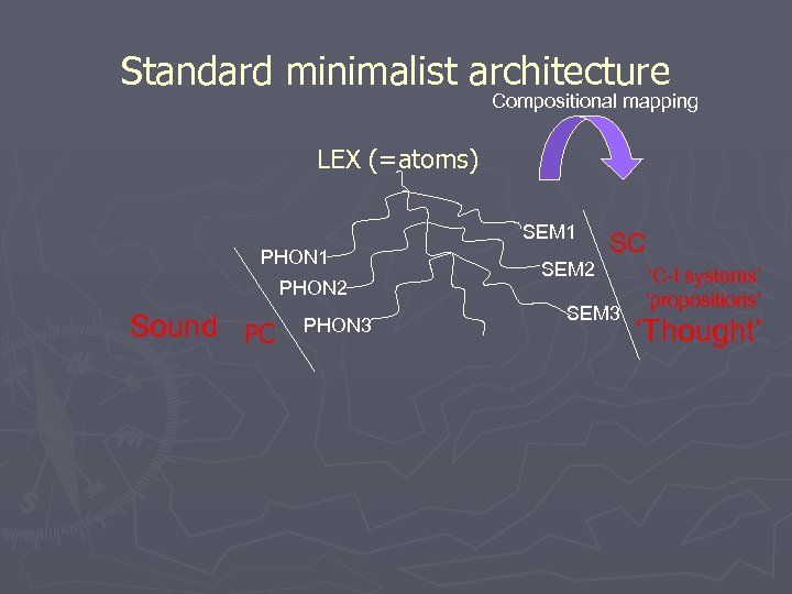 Standard minimalist architecture Compositional mapping LEX (=atoms) SEM 1 PHON 1 SEM 2 PHON