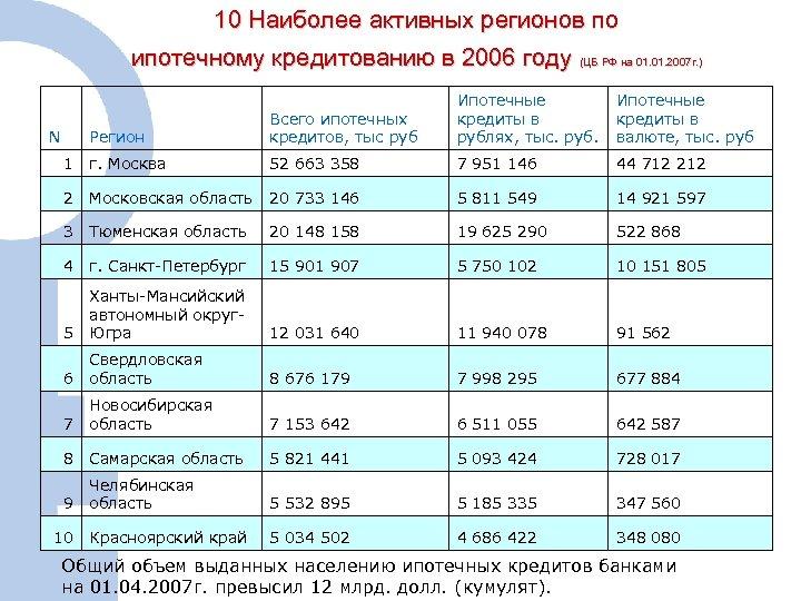 10 Наиболее активных регионов по ипотечному кредитованию в 2006 году (ЦБ РФ на 01.