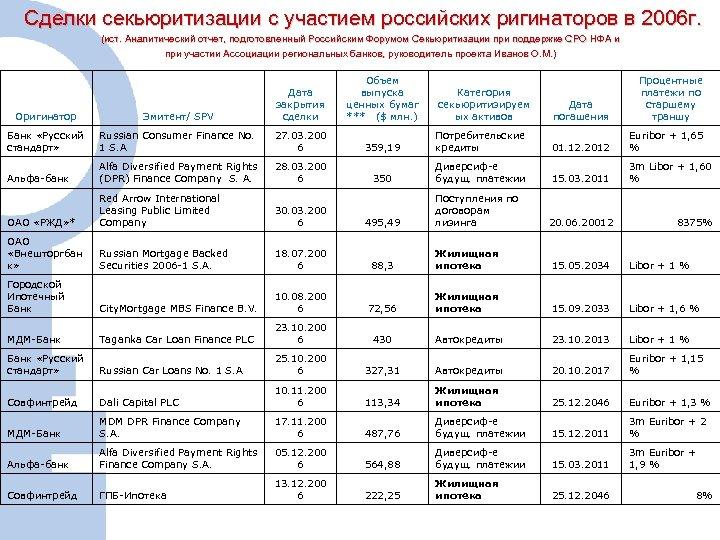 Сделки секьюритизации с участием российских ригинаторов в 2006 г. (ист. Аналитический отчет, подготовленный Российским