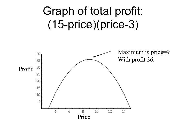 Graph of total profit: (15 -price)(price-3) Maximum is price=9 With profit 36. Profit Price