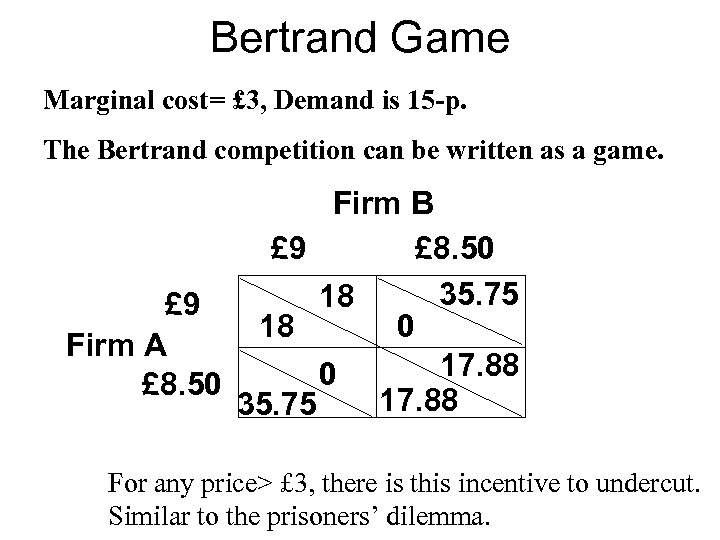 Bertrand Game Marginal cost= £ 3, Demand is 15 -p. The Bertrand competition can