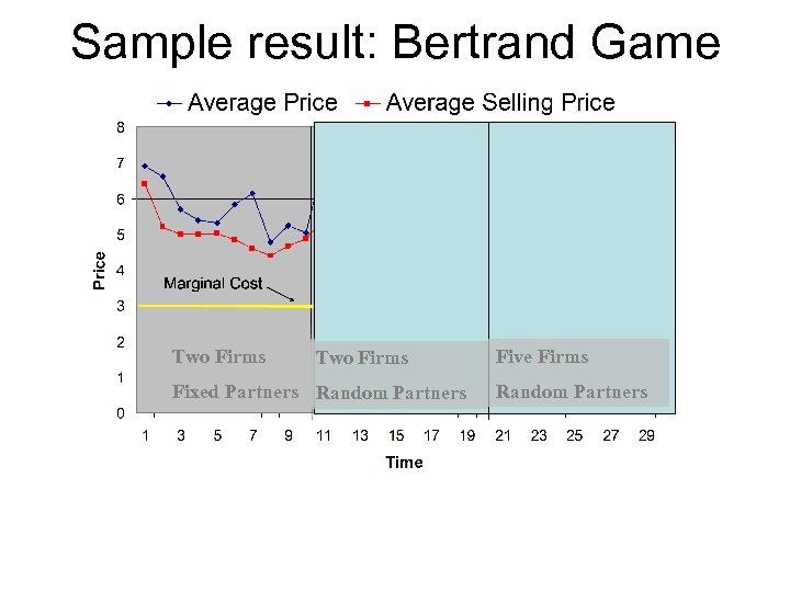 Sample result: Bertrand Game Two Firms Fixed Partners Random Partners Five Firms Random Partners