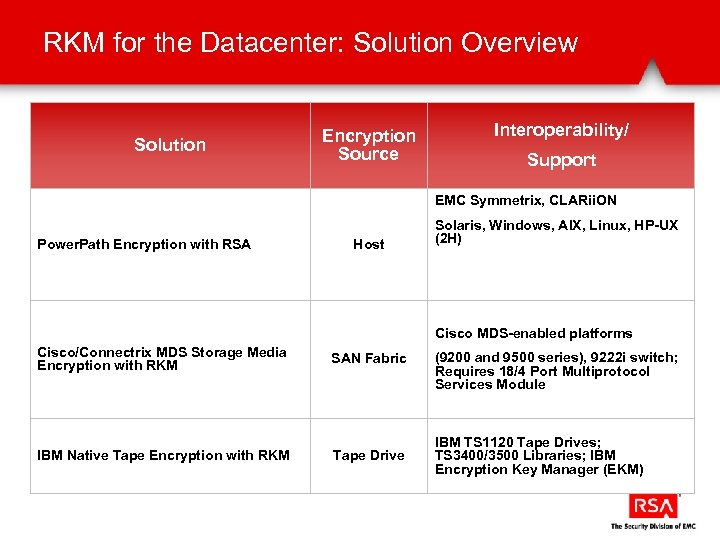 RKM for the Datacenter: Solution Overview Solution Encryption Source Interoperability/ Support EMC Symmetrix, CLARii.