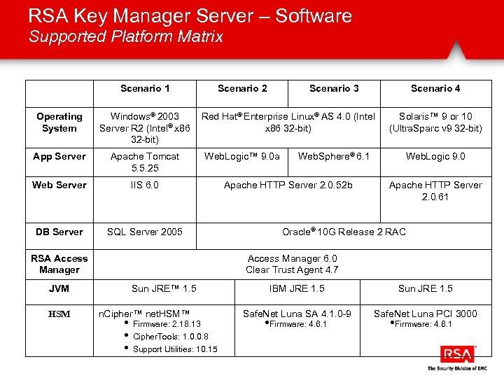 RSA Key Manager Server – Software Supported Platform Matrix Scenario 1 Operating System Windows®