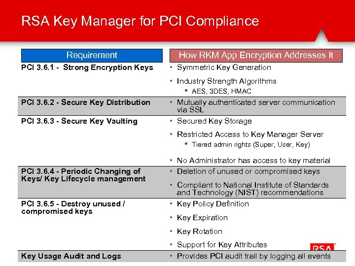 RSA Key Manager for PCI Compliance Requirement PCI 3. 6. 1 - Strong Encryption