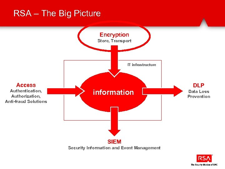 RSA – The Big Picture Encryption Store, Transport IT infrastructure Access Authentication, Authorization, Anti-fraud