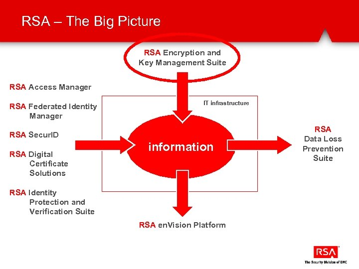 RSA – The Big Picture RSA Encryption and Key Management Suite RSA Access Manager