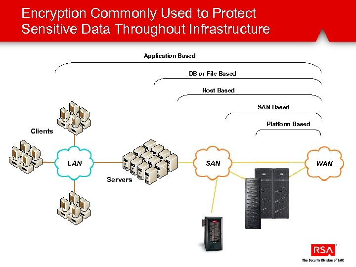 Encryption Commonly Used to Protect Sensitive Data Throughout Infrastructure Application Based DB or File