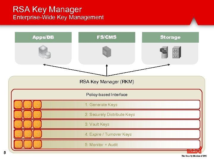 RSA Key Manager Enterprise-Wide Key Management Apps/DB FS/CMS RSA Key Manager (RKM) Policy-based Interface