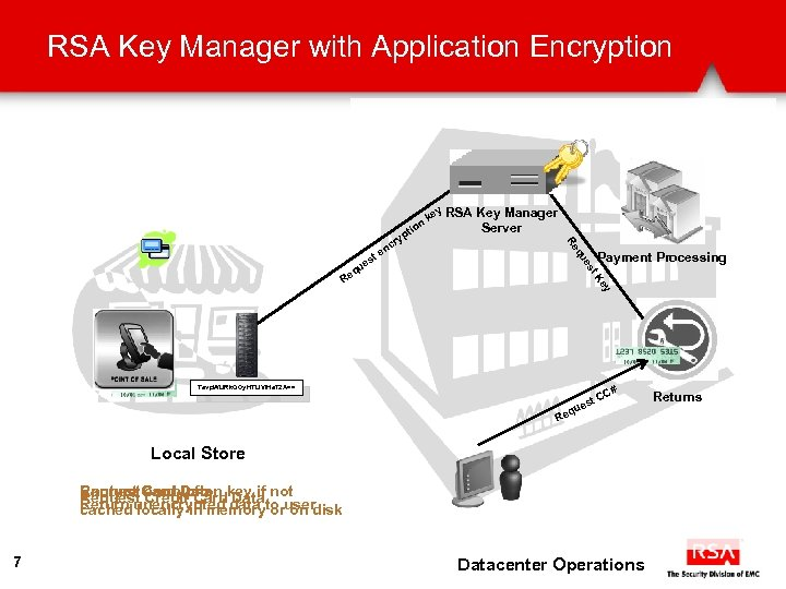 RSA Key Manager with Application Encryption ti on Payment Processing ey t. K es