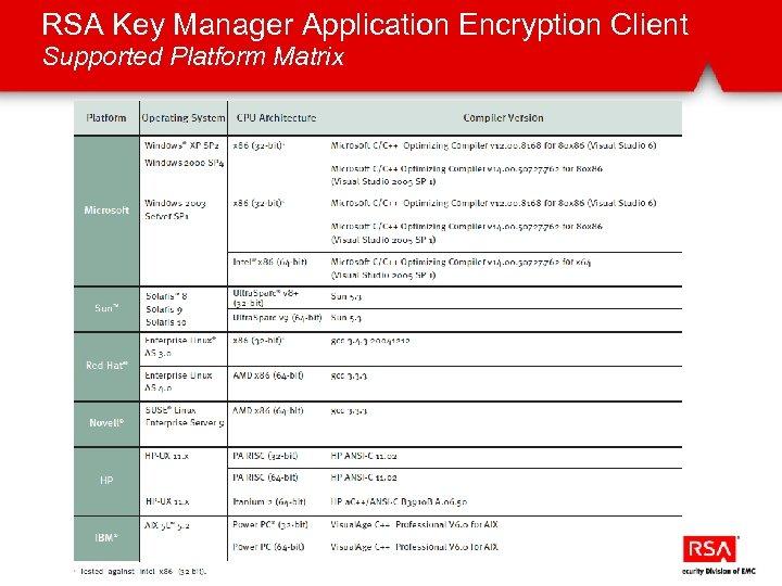 RSA Key Manager Application Encryption Client Supported Platform Matrix