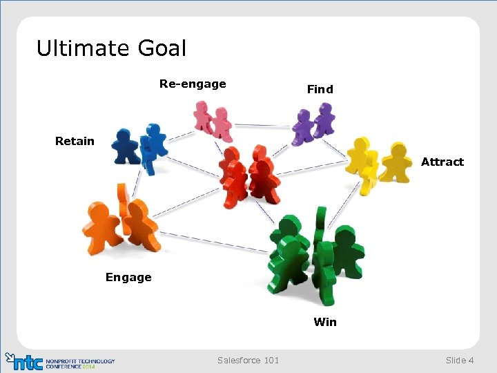 Ultimate Goal Re-engage Find Retain Attract Engage Win Salesforce 101 Slide 4