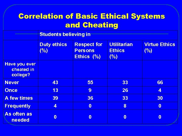 Correlation of Basic Ethical Systems and Cheating Students believing in Duty ethics (%) Respect