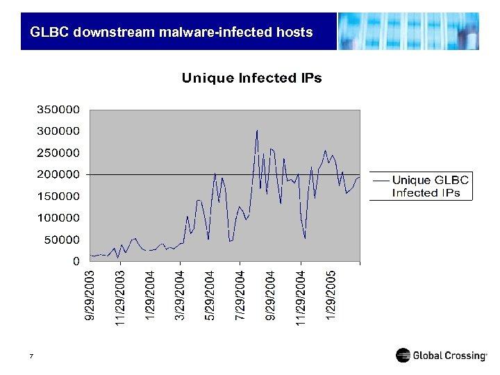 GLBC downstream malware-infected hosts 7