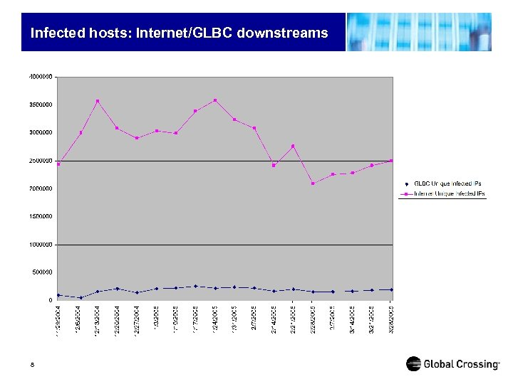Infected hosts: Internet/GLBC downstreams 8