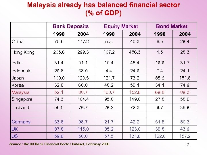 Malaysia already has balanced financial sector (% of GDP) Bank Deposits Equity Market 1990