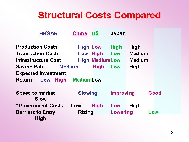 Structural Costs Compared HKSAR China US Japan Production Costs High Low High Transaction Costs