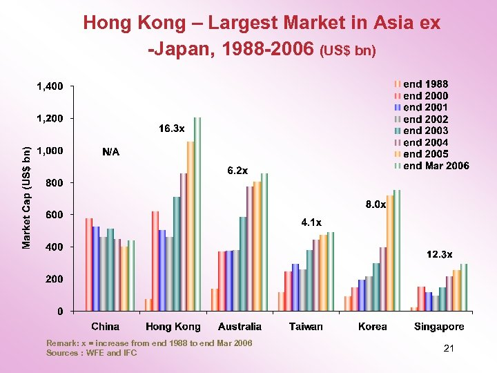 Hong Kong – Largest Market in Asia ex -Japan, 1988 -2006 (US$ bn) Remark: