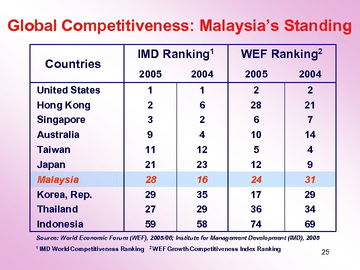 Global Competitiveness: Malaysia's Standing Countries IMD Ranking 1 WEF Ranking 2 2005 2004 1