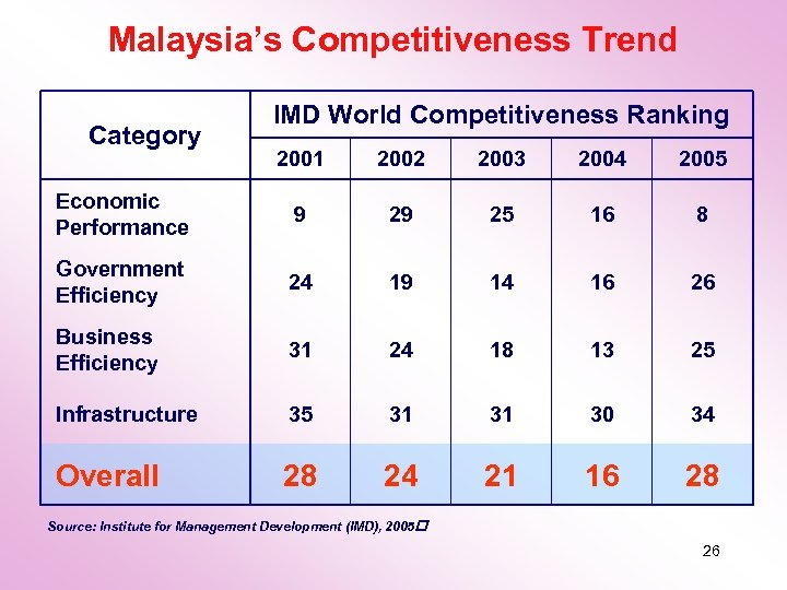 Malaysia's Competitiveness Trend Category IMD World Competitiveness Ranking 2001 2002 2003 2004 2005 Economic