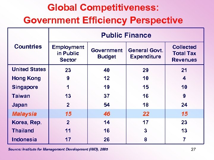 Global Competitiveness: Government Efficiency Perspective Public Finance Countries Employment in Public Sector Government Budget