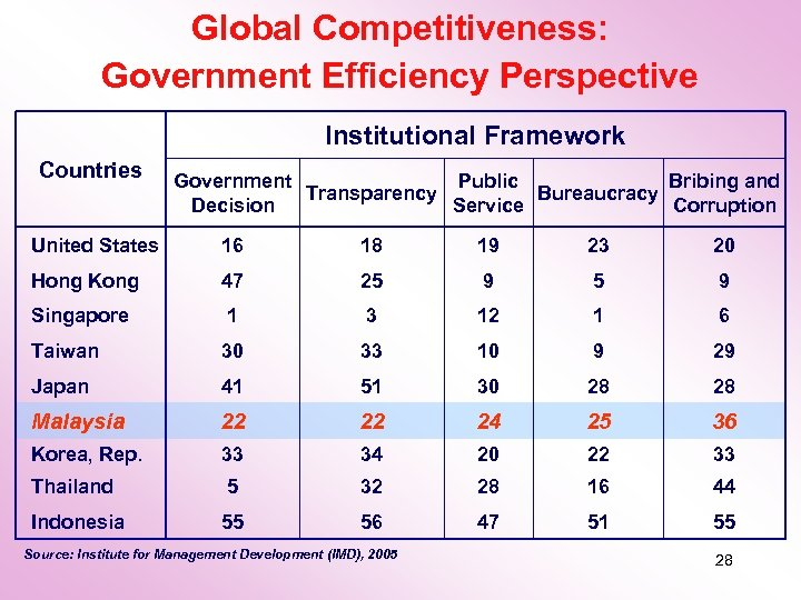 Global Competitiveness: Government Efficiency Perspective Institutional Framework Countries Government Public Bribing and Transparency Bureaucracy