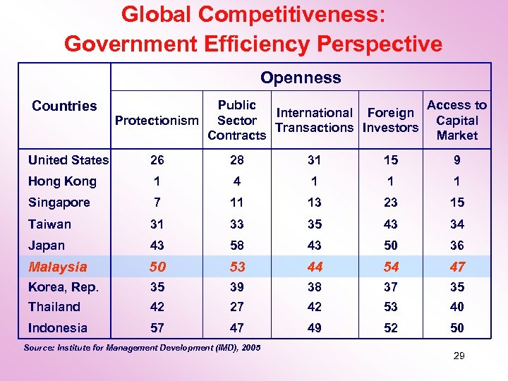 Global Competitiveness: Government Efficiency Perspective Openness Countries Public Access to International Foreign Protectionism Sector