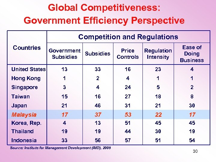Global Competitiveness: Government Efficiency Perspective Competition and Regulations Countries Government Subsidies Price Regulation Controls