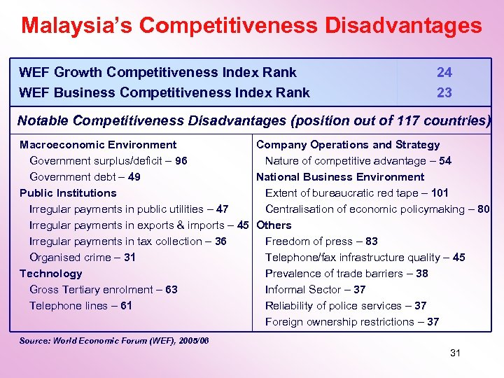 Malaysia's Competitiveness Disadvantages WEF Growth Competitiveness Index Rank WEF Business Competitiveness Index Rank 24
