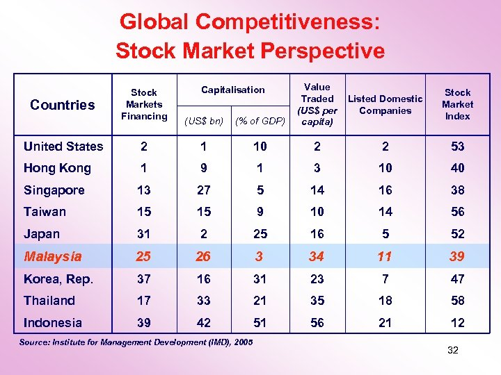 Global Competitiveness: Stock Market Perspective (% of GDP) Value Traded (US$ per capita) Listed