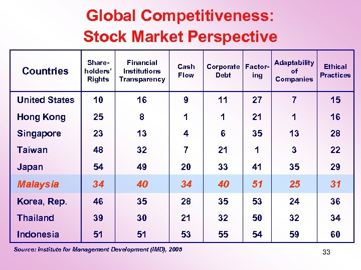 Global Competitiveness: Stock Market Perspective Countries Shareholders' Rights Financial Institutions Transparency Cash Flow United