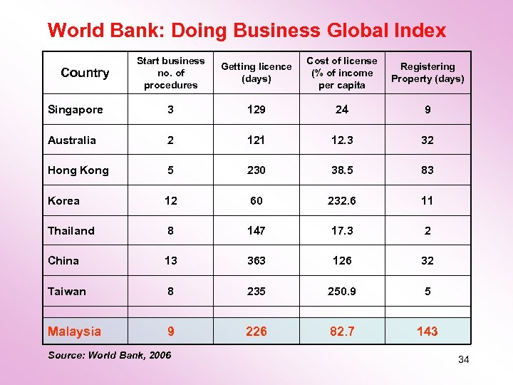 World Bank: Doing Business Global Index Start business no. of procedures Getting licence (days)