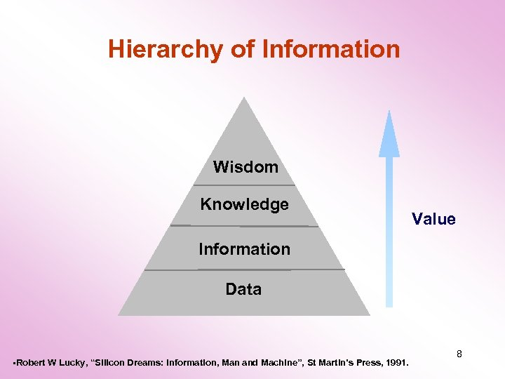 "Hierarchy of Information Wisdom Knowledge Value Information Data • Robert W Lucky, ""Silicon Dreams:"