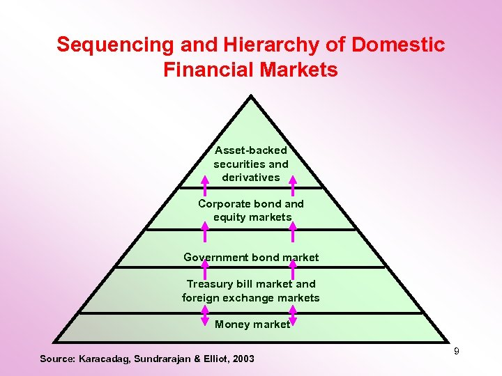 Sequencing and Hierarchy of Domestic Financial Markets Asset-backed securities and derivatives Corporate bond and