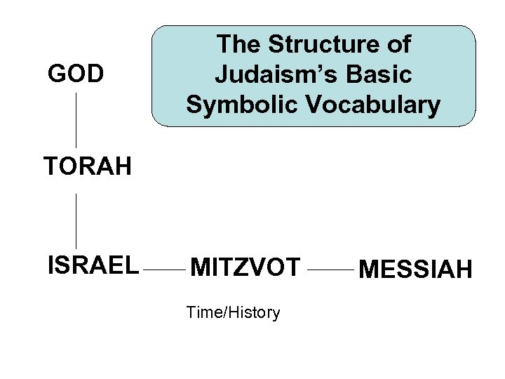 GOD The Structure of Judaism's Basic Symbolic Vocabulary TORAH ISRAEL MITZVOT Time/History MESSIAH