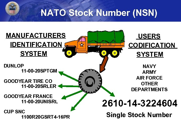 NATO Stock Number (NSN) MANUFACTURERS IDENTIFICATION SYSTEM DUNLOP 11 -00 -20 SPTGM GOODYEAR TIRE