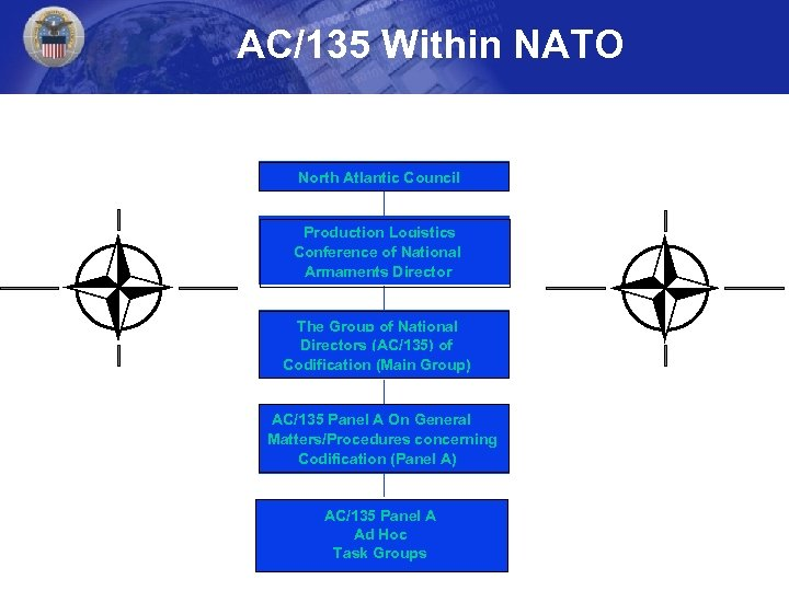 AC/135 Within NATO North Atlantic Council Production Logistics Conference of National Armaments Director The