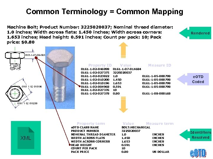 Common Terminology = Common Mapping Machine Bolt; Product Number: 3225020037; Nominal thread diameter: 1.