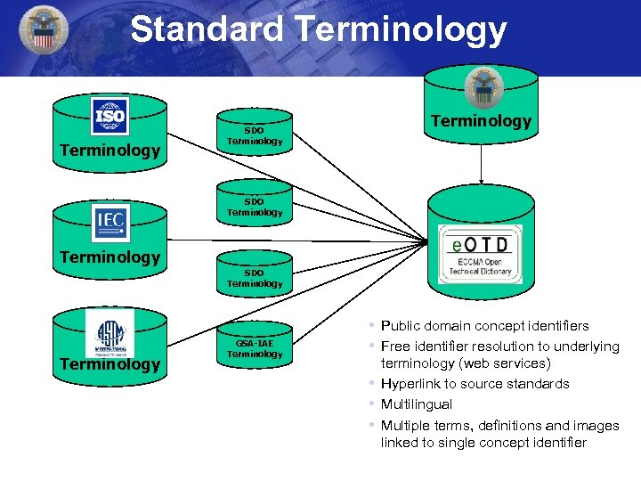 Standard Terminology SDO Terminology GSA-IAE Terminology • Public domain concept identifiers • Free identifier