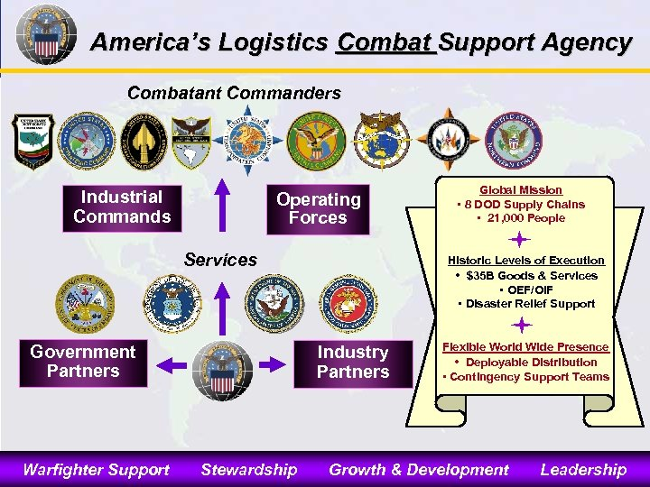 America's Logistics Combat Support Agency Combatant Commanders Industrial Commands Operating Forces Services Government Partners