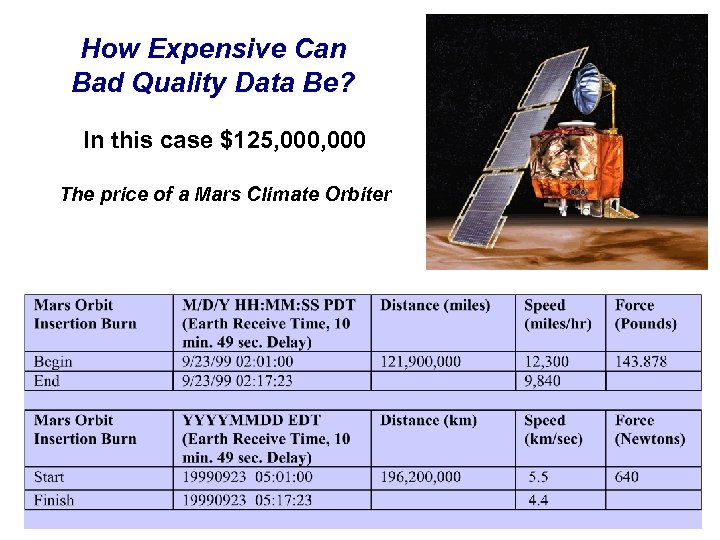 How Expensive Can Bad Quality Data Be? In this case $125, 000 The price