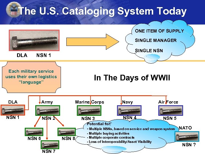 The U. S. Cataloging System Today ONE ITEM OF SUPPLY SINGLE MANAGER DLA SINGLE