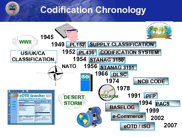 Codification Chronology 1945 WWII 1949 PL 152 SUPPLY CLASSIFICATION 1952 PL 436 CODIFICATION SYSTEM