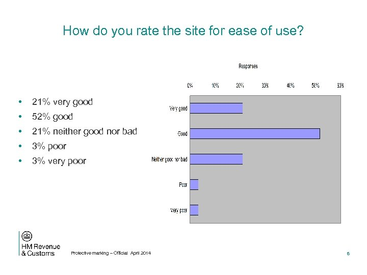 How do you rate the site for ease of use? • 21% very good