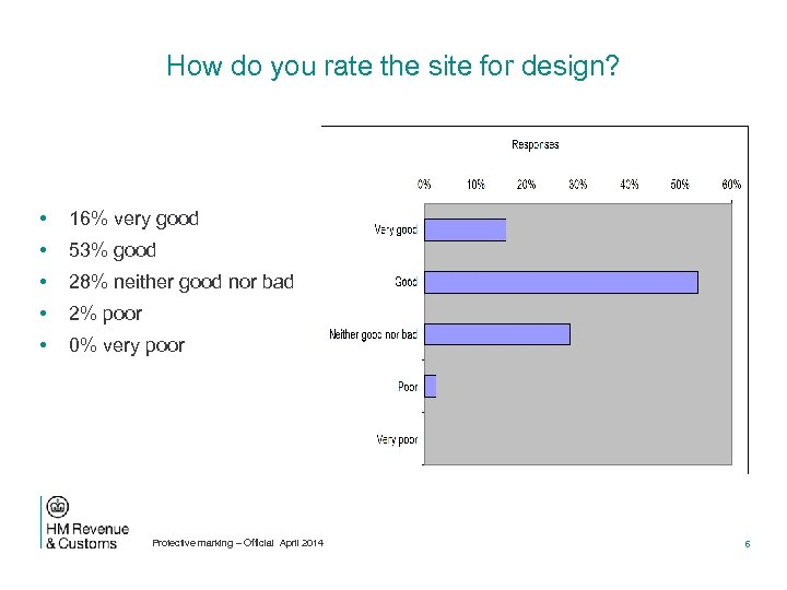 How do you rate the site for design? • 16% very good • 53%