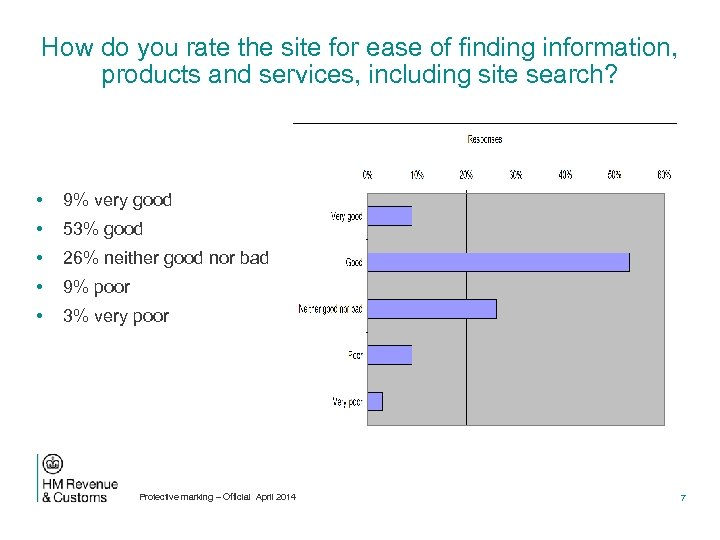 How do you rate the site for ease of finding information, products and services,