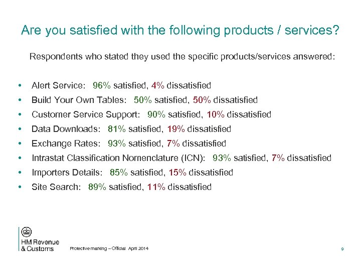 Are you satisfied with the following products / services? Respondents who stated they used