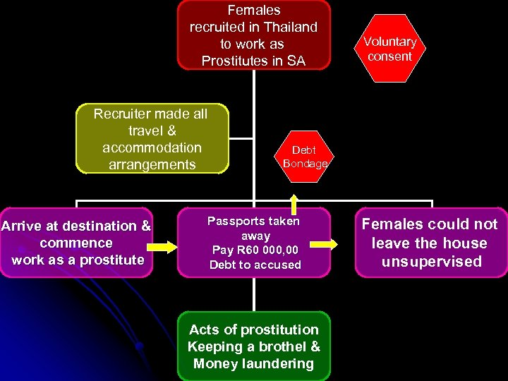 Females recruited in Thailand to work as Prostitutes in SA Recruiter made all travel