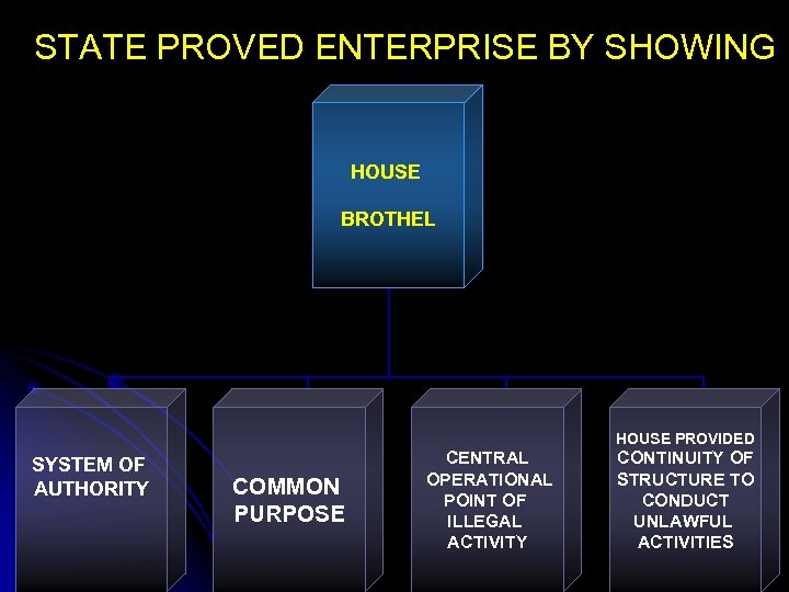 STATE PROVED ENTERPRISE BY SHOWING HOUSE BROTHEL HOUSE PROVIDED SYSTEM OF AUTHORITY COMMON PURPOSE